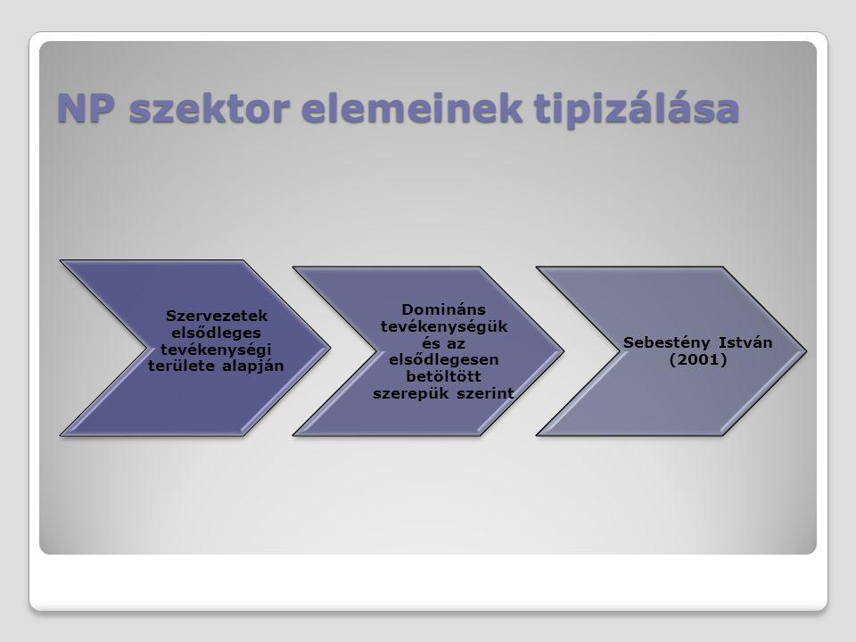 NP szektor elemeinek tipizálása Szervezetek elsődleges tevékenységi területe alapján Domináns tevékenységük és az elsődlegesen betöltött szerepük szer