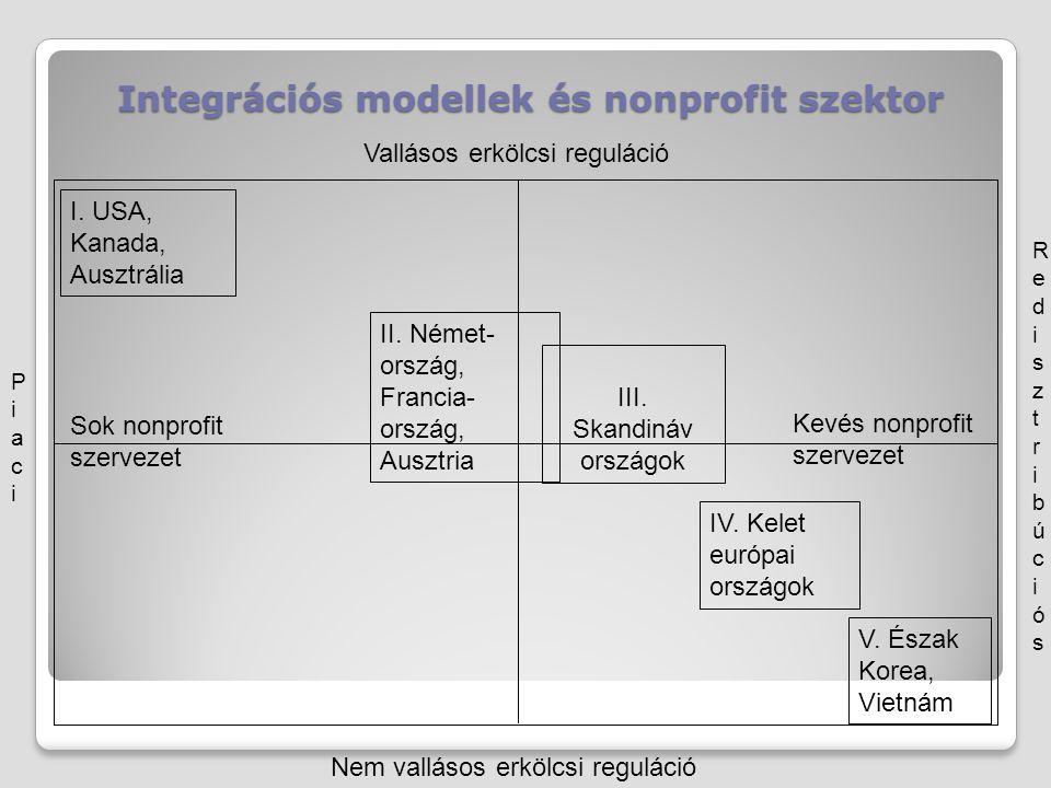 Integrációs modellek és nonprofit szektor I. USA, Kanada, Ausztrália II. Német- ország, Francia- ország, Ausztria III. Skandináv országok IV. Kelet eu