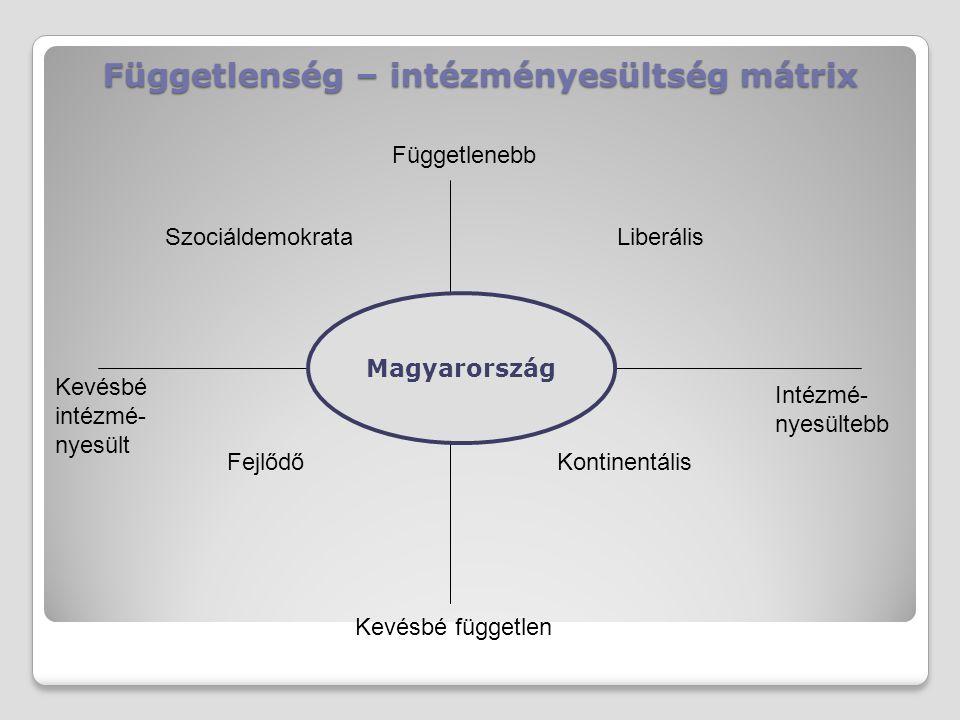 Függetlenség – intézményesültség mátrix Függetlenebb Kevésbé független Kevésbé intézmé- nyesült Intézmé- nyesültebb SzociáldemokrataLiberális FejlődőK