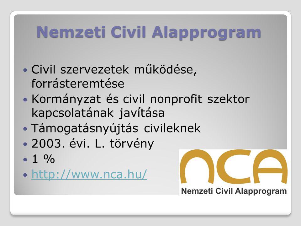 Nemzeti Civil Alapprogram Civil szervezetek működése, forrásteremtése Kormányzat és civil nonprofit szektor kapcsolatának javítása Támogatásnyújtás ci