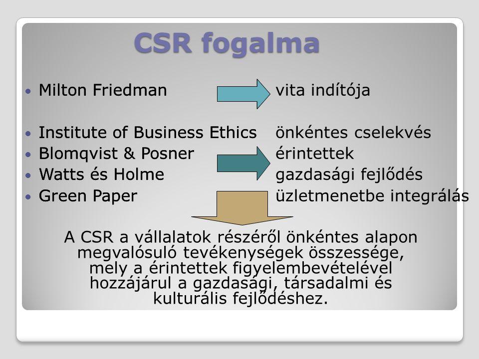 CSR fogalma Milton Friedman Institute of Business Ethics Blomqvist & Posner Watts és Holme Green Paper vita indítója önkéntes cselekvés érintettek gaz