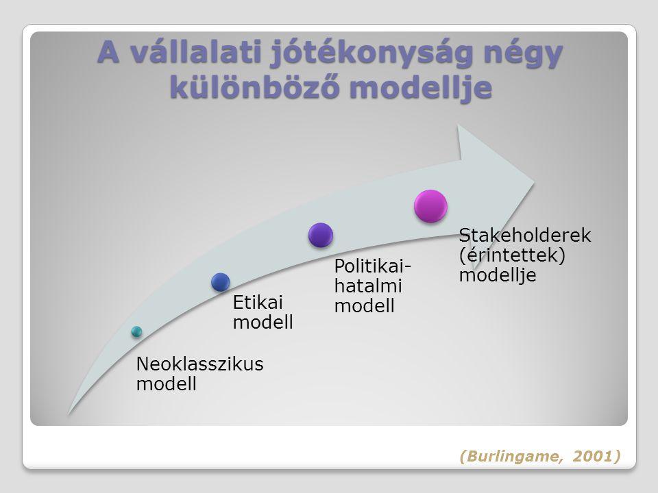 A vállalati jótékonyság négy különböző modellje (Burlingame, 2001) Neoklasszikus modell Etikai modell Politikai- hatalmi modell Stakeholderek (érintet