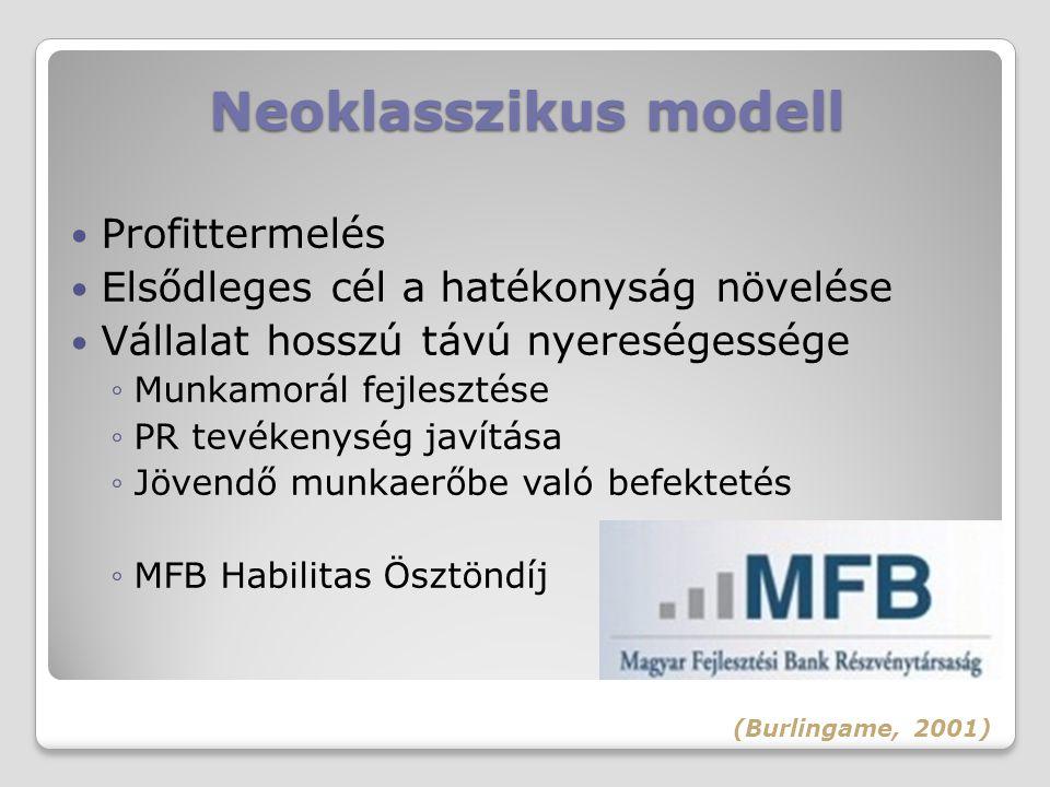 Neoklasszikus modell Profittermelés Elsődleges cél a hatékonyság növelése Vállalat hosszú távú nyereségessége ◦Munkamorál fejlesztése ◦PR tevékenység