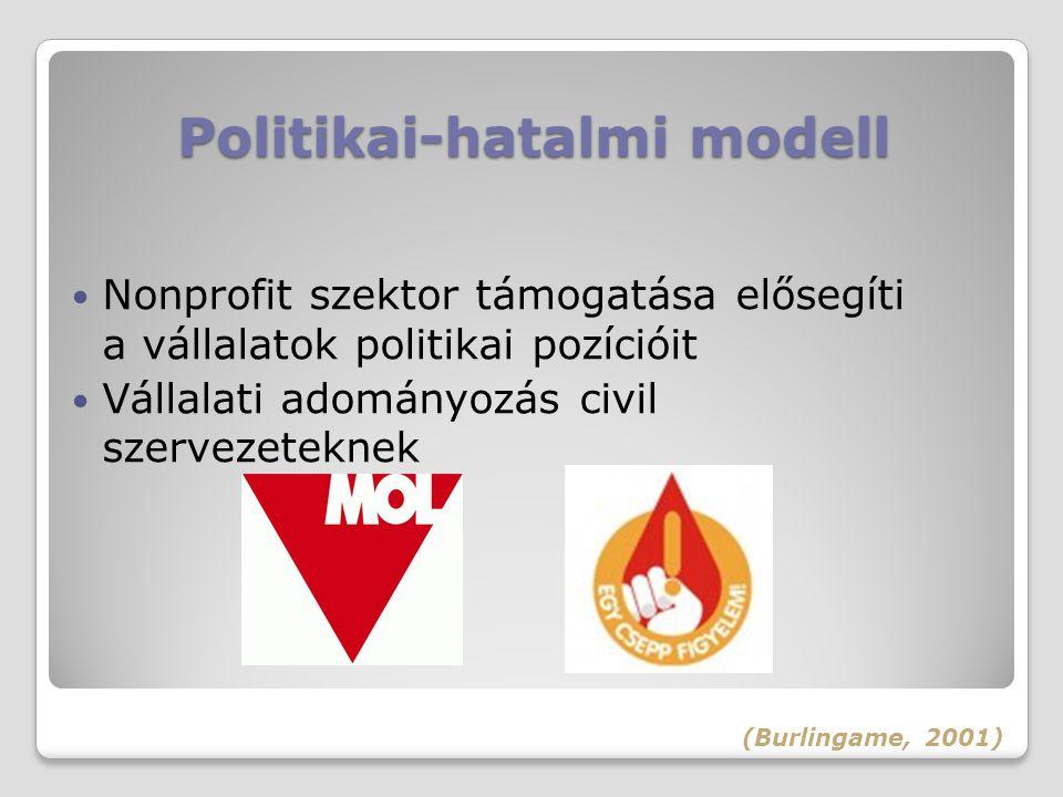 Politikai-hatalmi modell Nonprofit szektor támogatása elősegíti a vállalatok politikai pozícióit Vállalati adományozás civil szervezeteknek (Burlingam