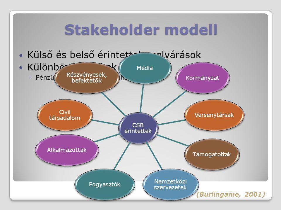 Stakeholder modell Külső és belső érintettek – elvárások Különböző érdekek ◦Pénzügyi, politikai, társadalmi (Burlingame, 2001) CSR érintettek MédiaKor