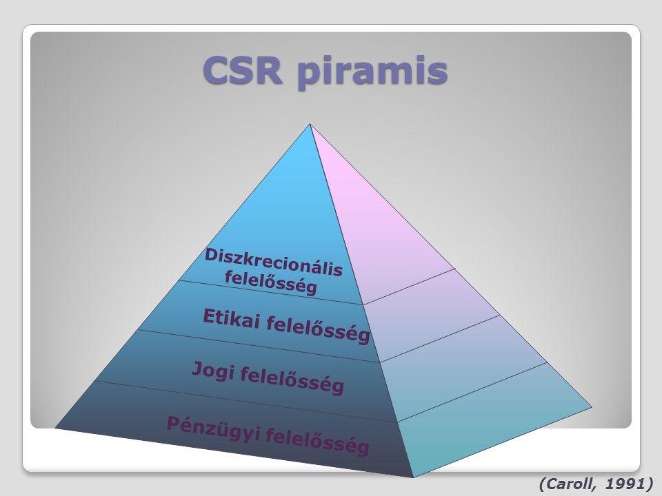 CSR piramis (Caroll, 1991) Pénzügyi felelősség Jogi felelősség Etikai felelősség Diszkrecionális felelősség