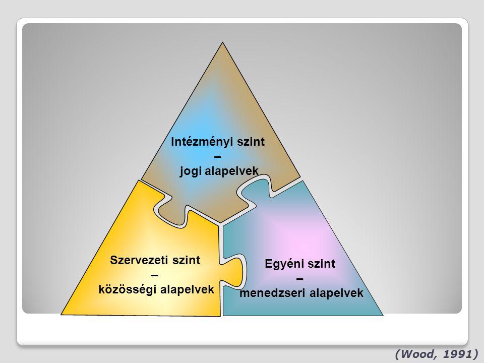 (Wood, 1991) Intézményi szint – jogi alapelvek Szervezeti szint – közösségi alapelvek Egyéni szint – menedzseri alapelvek