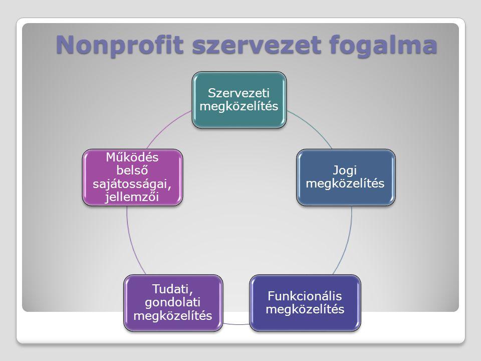 Nonprofit szervezet fogalma Szervezeti megközelítés Jogi megközelítés Funkcionális megközelítés Tudati, gondolati megközelítés Működés belső sajátossá