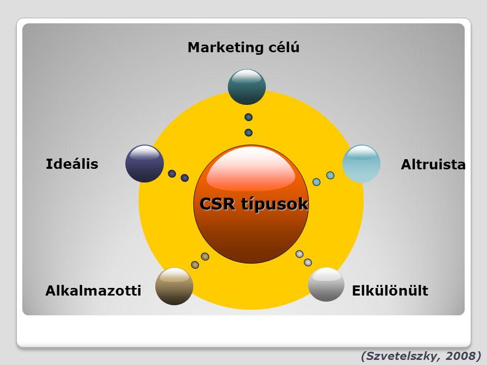 CSR típusok Ideális Altruista Alkalmazotti Elkülönült (Szvetelszky, 2008) Marketing célú