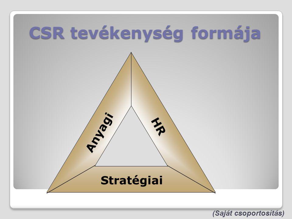CSR tevékenység formája Anyagi HR Stratégiai (Saját csoportosítás)