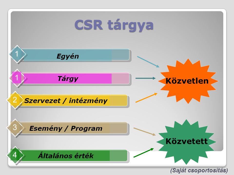 CSR tárgya Egyén 1 Szervezet / intézmény 2 Esemény / Program 3 Általános érték 4 Közvetlen Közvetett (Saját csoportosítás) Tárgy 1