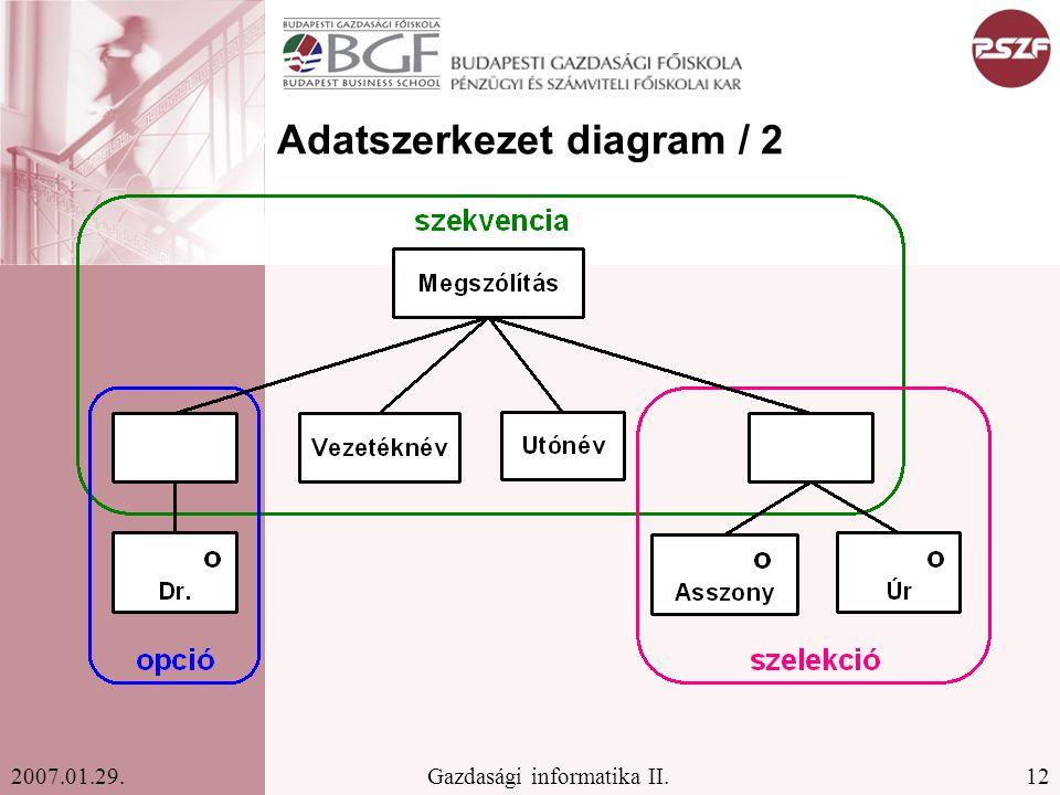 12Gazdasági informatika II.2007.01.29. Adatszerkezet diagram / 2