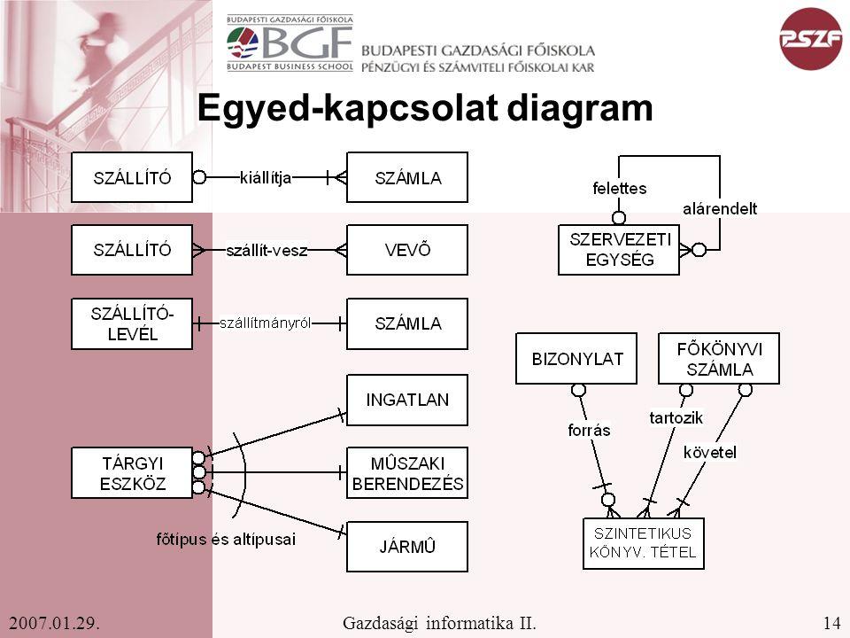 14Gazdasági informatika II.2007.01.29. Egyed-kapcsolat diagram