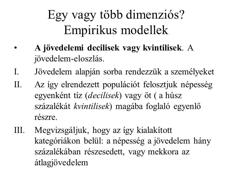 Egy vagy több dimenziós? Empirikus modellek A jövedelemi decilisek vagy kvintilisek. A jövedelem-eloszlás. I.Jövedelem alapján sorba rendezzük a szemé