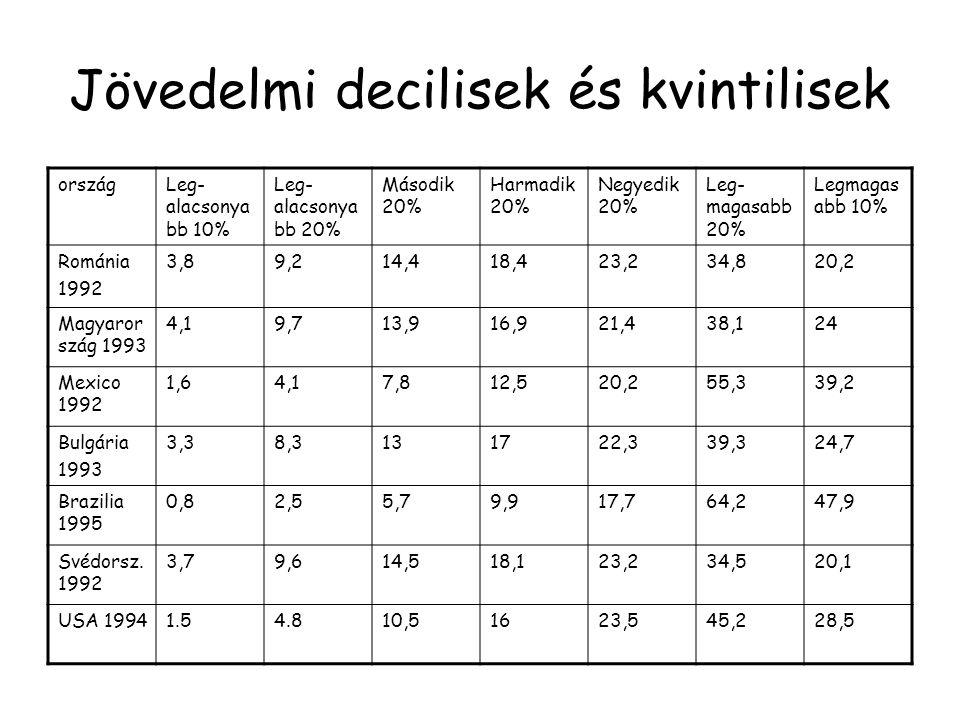 Jövedelmi decilisek és kvintilisek országLeg- alacsonya bb 10% Leg- alacsonya bb 20% Második 20% Harmadik 20% Negyedik 20% Leg- magasabb 20% Legmagas