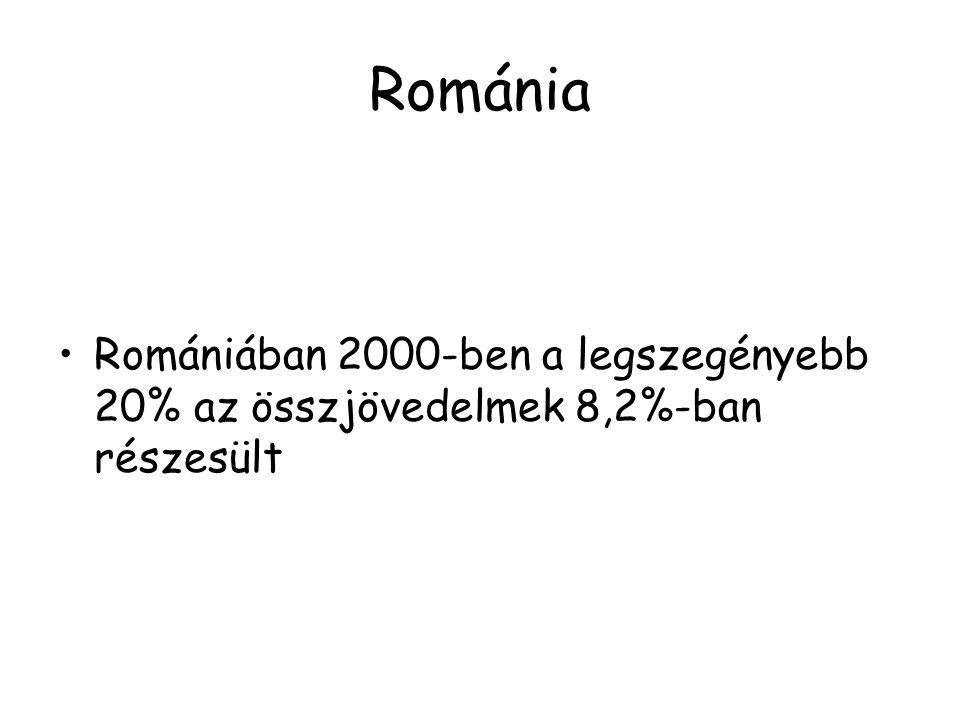 OrszágFelvétel éveAlsó 10% Alsó 20 % Felső 10 % Felső 20% Bulgária 19953,48,522,537,0 Csehország 19964,310,322,435,9 Észtország 19952,26,226,241,8 Magyarország 19963,98,824,839,9 Olaszország 19953,58,721,836,3 Lettország 19982,97,625,940,3 Litvánia 19963,17,825,640,3 Lengyelország 19963,07,726,340,9 Románia 19943,78,922,737,3 Szlovákia 19925,111,918,231,4 Szlovénia 19953,28,420,735,4 Forrás: World Development Indicators.