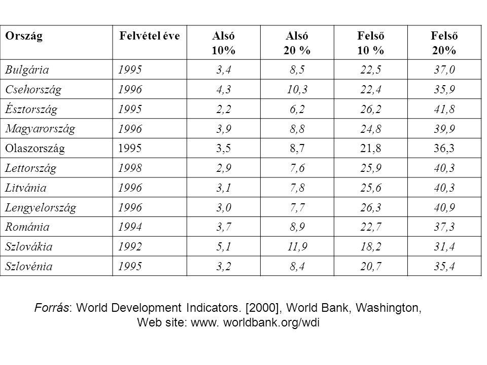 OrszágFelvétel éveAlsó 10% Alsó 20 % Felső 10 % Felső 20% Bulgária 19953,48,522,537,0 Csehország 19964,310,322,435,9 Észtország 19952,26,226,241,8 Mag