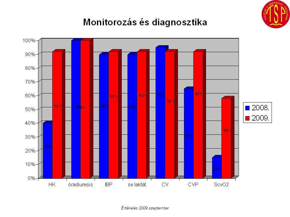 Értékelés 2009.szeptember