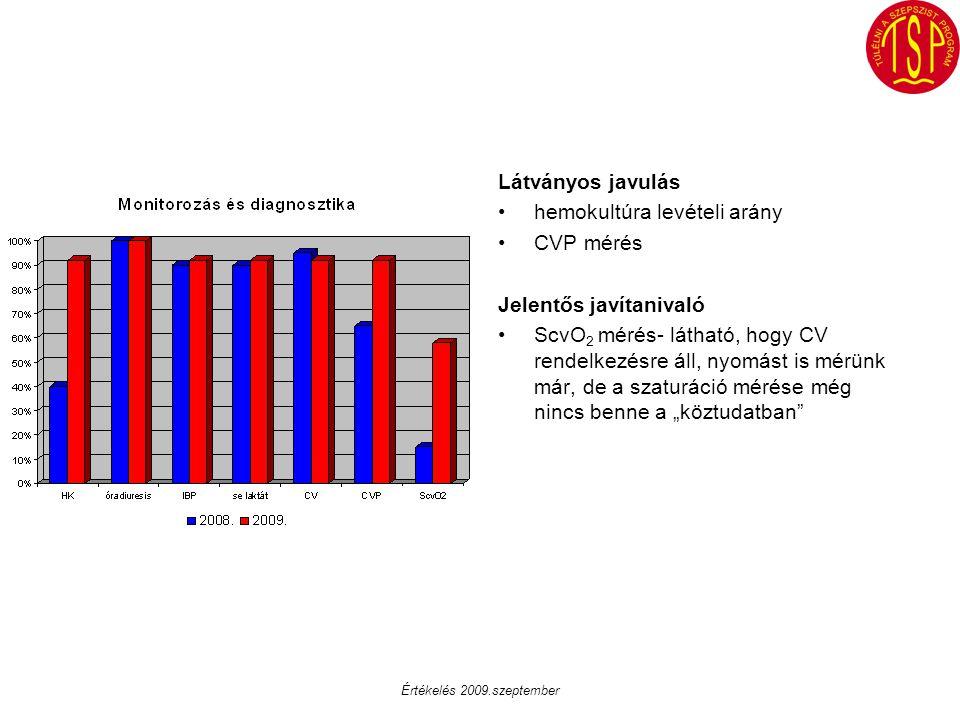Látványos javulás hemokultúra levételi arány CVP mérés Jelentős javítanivaló ScvO 2 mérés- látható, hogy CV rendelkezésre áll, nyomást is mérünk már,