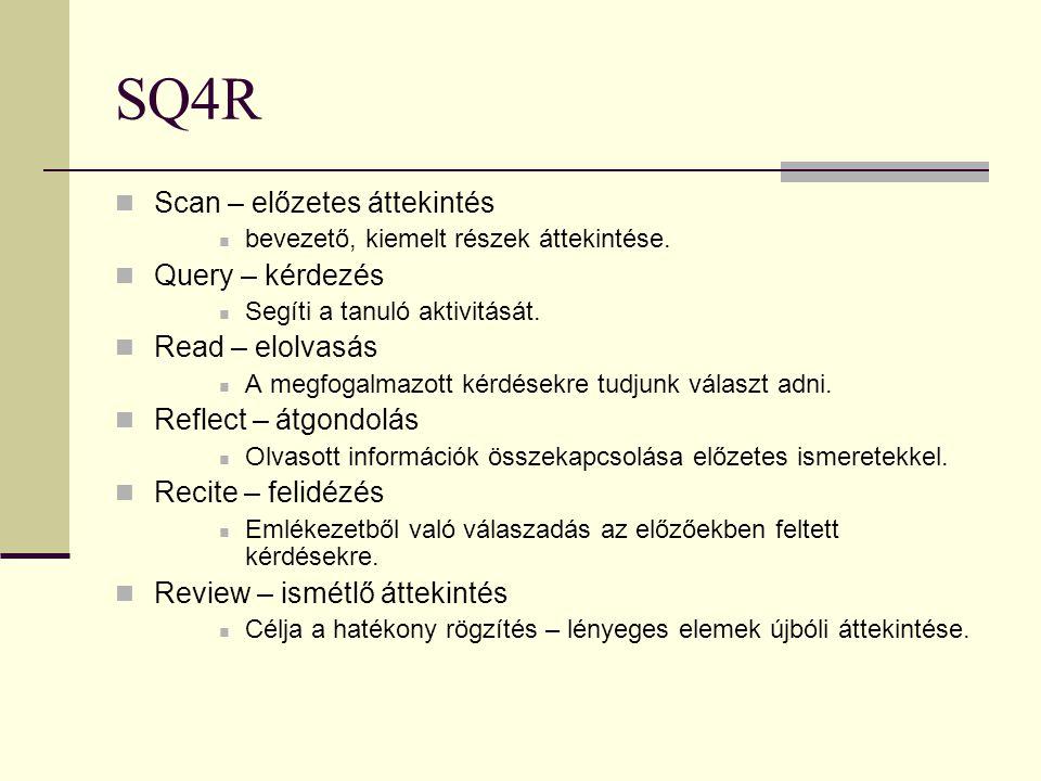 SQ4R Scan – előzetes áttekintés bevezető, kiemelt részek áttekintése. Query – kérdezés Segíti a tanuló aktivitását. Read – elolvasás A megfogalmazott
