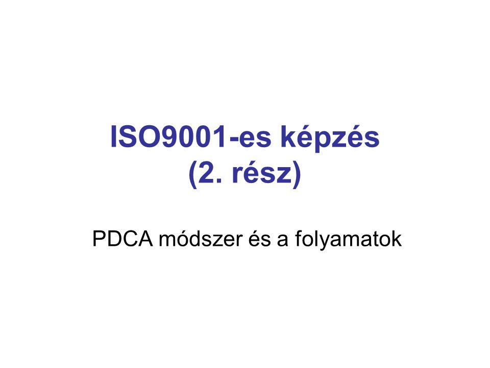 ISO9001-es képzés (2. rész) PDCA módszer és a folyamatok