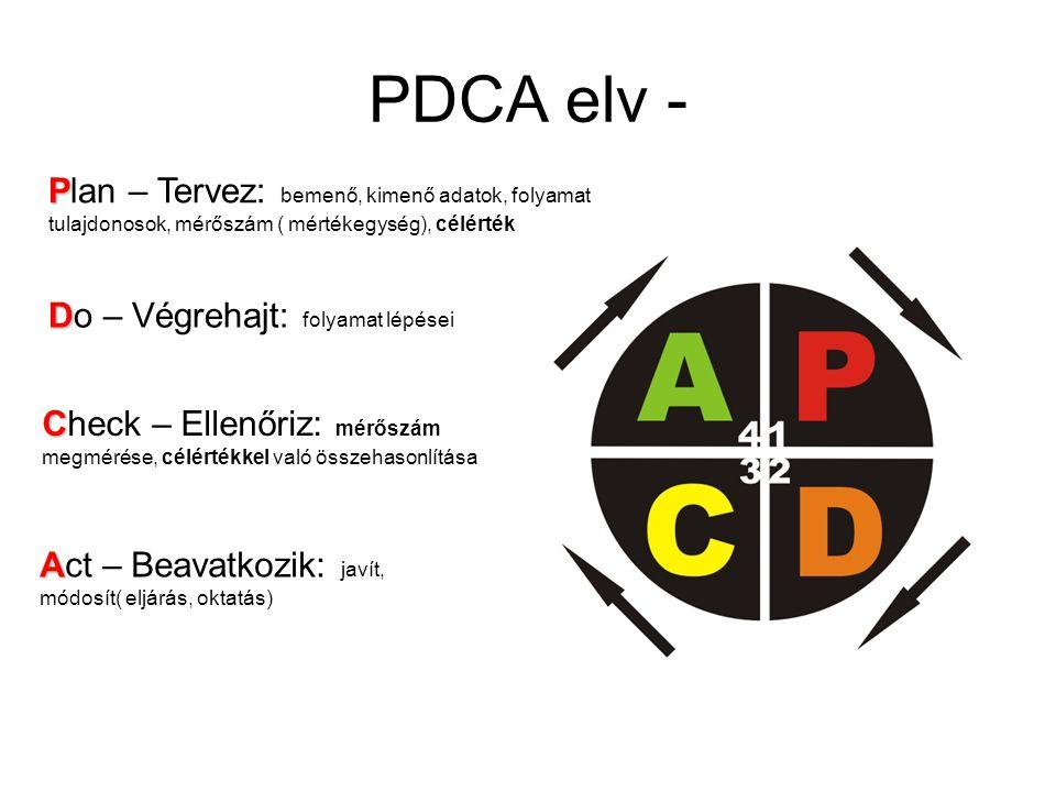 PDCA elv - P Plan – Tervez: bemenő, kimenő adatok, folyamat tulajdonosok, mérőszám ( mértékegység), célérték D Do – Végrehajt: folyamat lépései C Check – Ellenőriz: mérőszám megmérése, célértékkel való összehasonlítása A Act – Beavatkozik: javít, módosít( eljárás, oktatás)