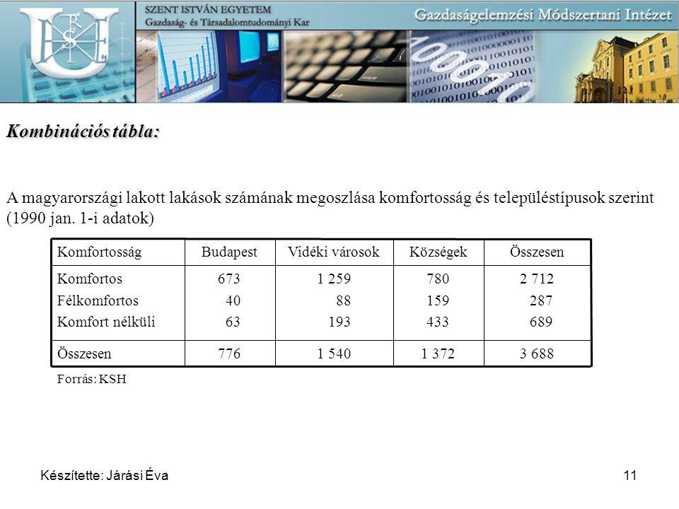 Készítette: Járási Éva11 Kombinációs tábla: A magyarországi lakott lakások számának megoszlása komfortosság és településtípusok szerint (1990 jan. 1-i