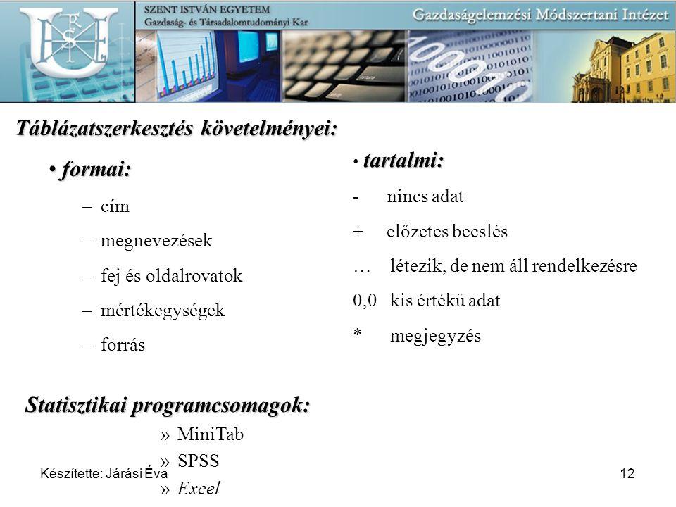 Készítette: Járási Éva12 Statisztikai programcsomagok: »MiniTab »SPSS »Excel Táblázatszerkesztés követelményei: formai: formai: – cím – megnevezések –