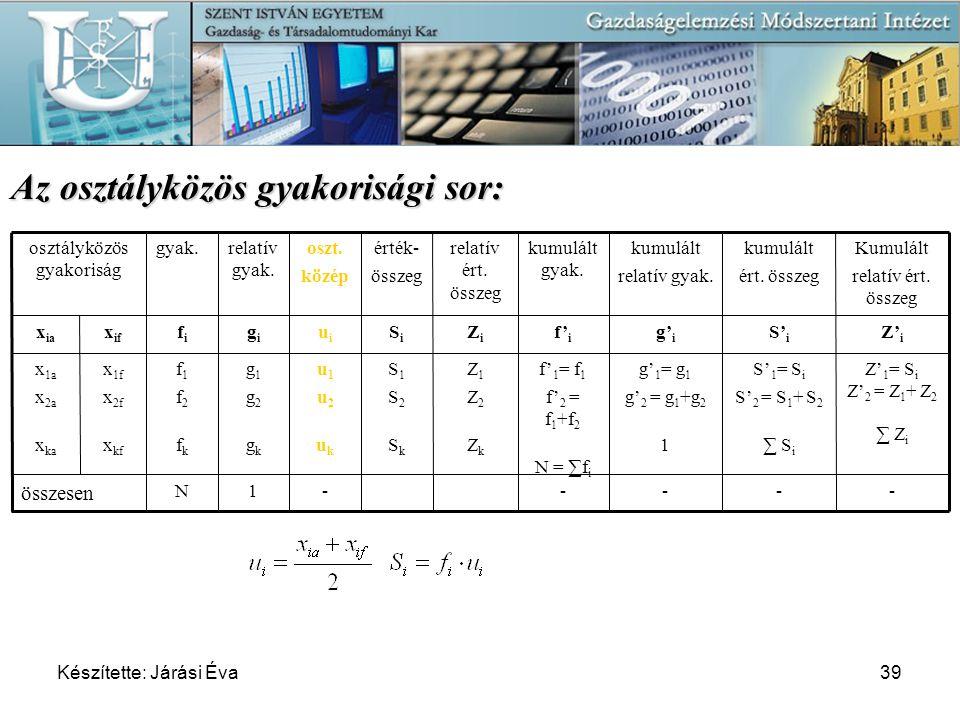 Készítette: Járási Éva39 Az osztályközös gyakorisági sor: N f1f2fkf1f2fk fifi gyak. 1 g1g2gkg1g2gk gigi relatív gyak. ----- összesen Z' 1 = S i Z' 2 =