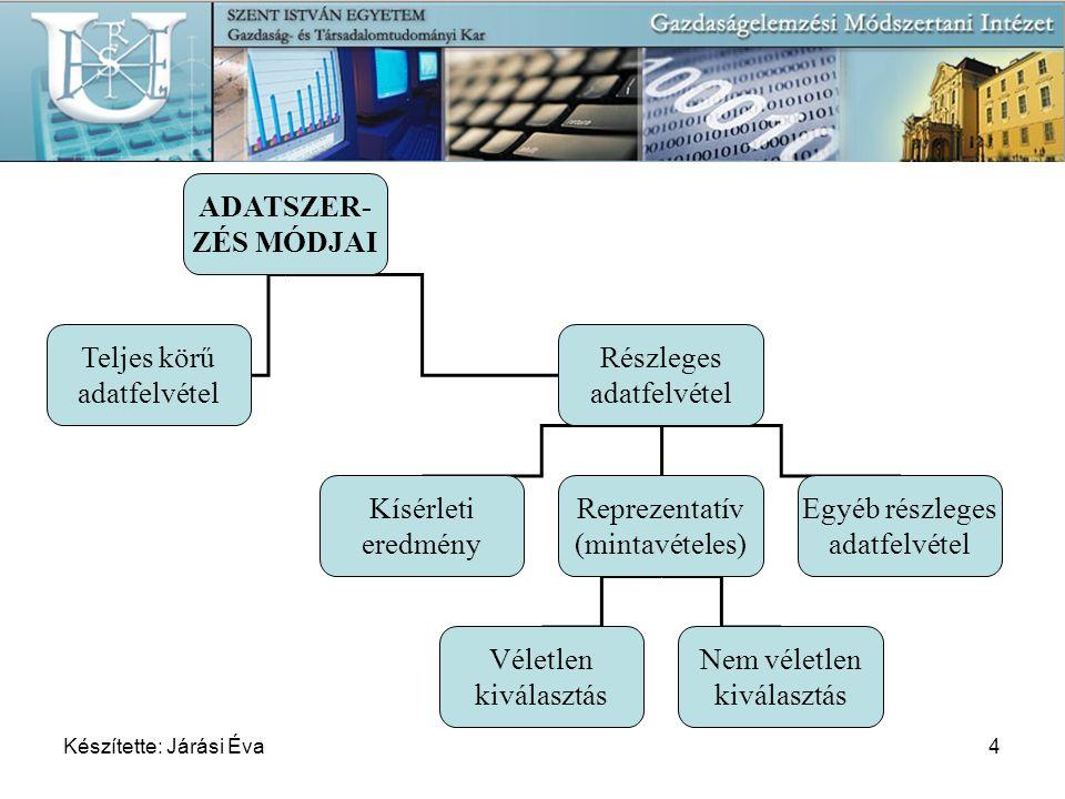 Készítette: Járási Éva4 ADATSZER- ZÉS MÓDJAI Teljes körű adatfelvétel Részleges adatfelvétel Kísérleti eredmény Reprezentatív (mintavételes) Egyéb rés