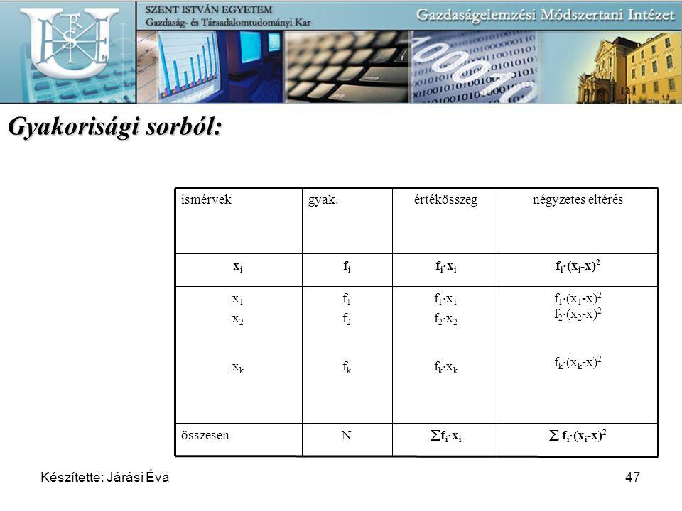 Készítette: Járási Éva47 fixifixi f1x1f2x2fkxkf1x1f2x2fkxk fixifixi értékösszeg  f i  (x i -x) 2 f 1  (x 1 -x) 2 f 2  (x 2 -x) 2 f k 