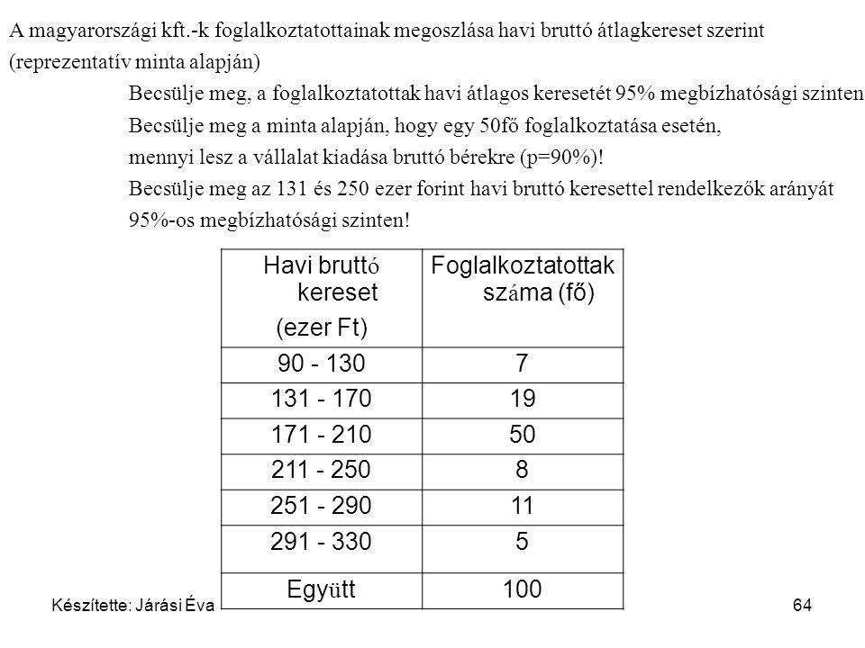 Készítette: Járási Éva64 A magyarországi kft.-k foglalkoztatottainak megoszlása havi bruttó átlagkereset szerint (reprezentatív minta alapján) Becsülj