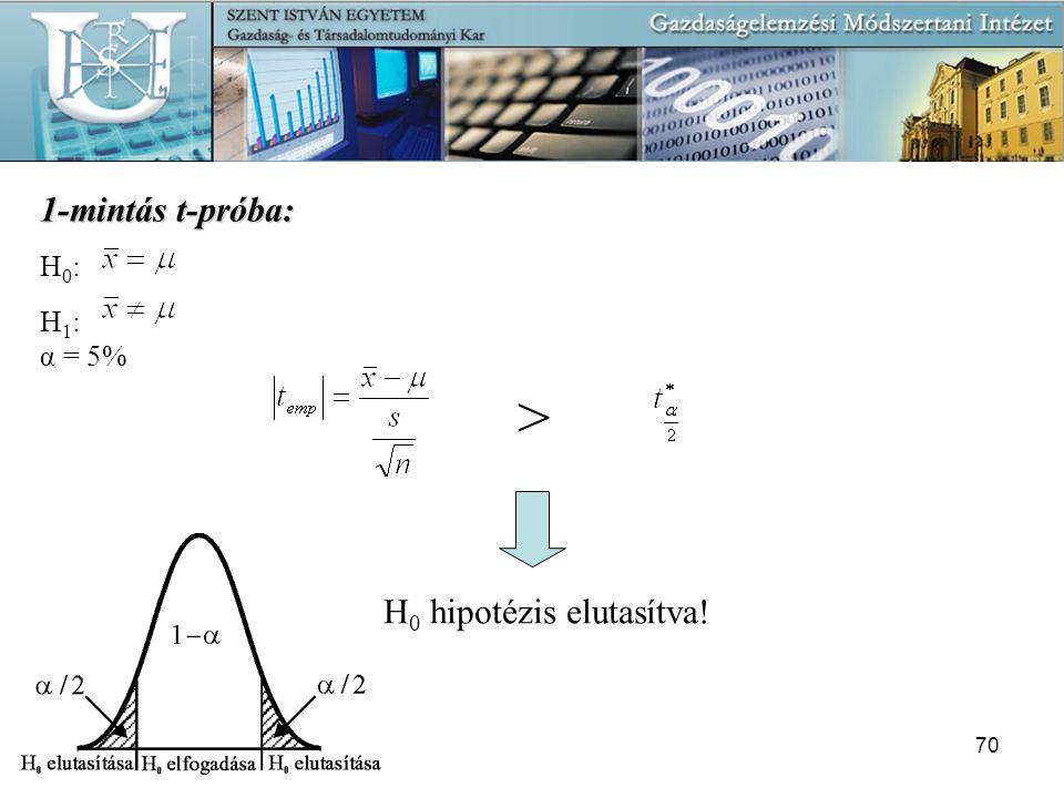 Készítette: Járási Éva70 1-mintás t-próba: H 0 : H 1 : α = 5% > H 0 hipotézis elutasítva!