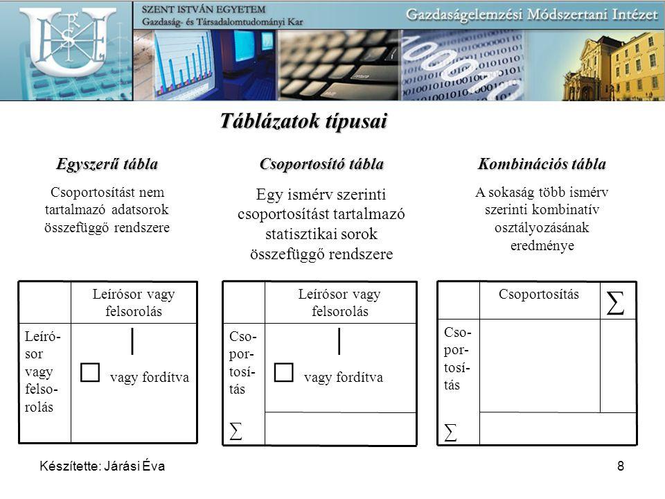 Készítette: Járási Éva8 Táblázatok típusai Csoportosítás Cso- por- tosí- tás ∑ ∑ │  vagy fordítva Cso- por- tosí- tás ∑ Leírósor vagy felsorolás │ 