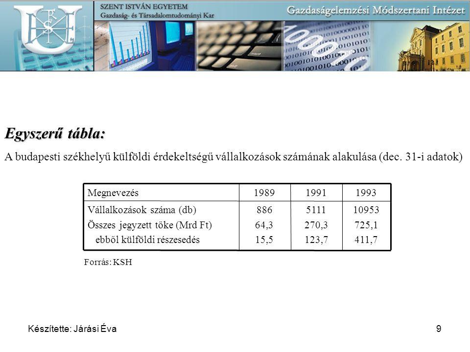 Készítette: Járási Éva9 Egyszerű tábla: A budapesti székhelyű külföldi érdekeltségű vállalkozások számának alakulása (dec. 31-i adatok) 10953 725,1 41