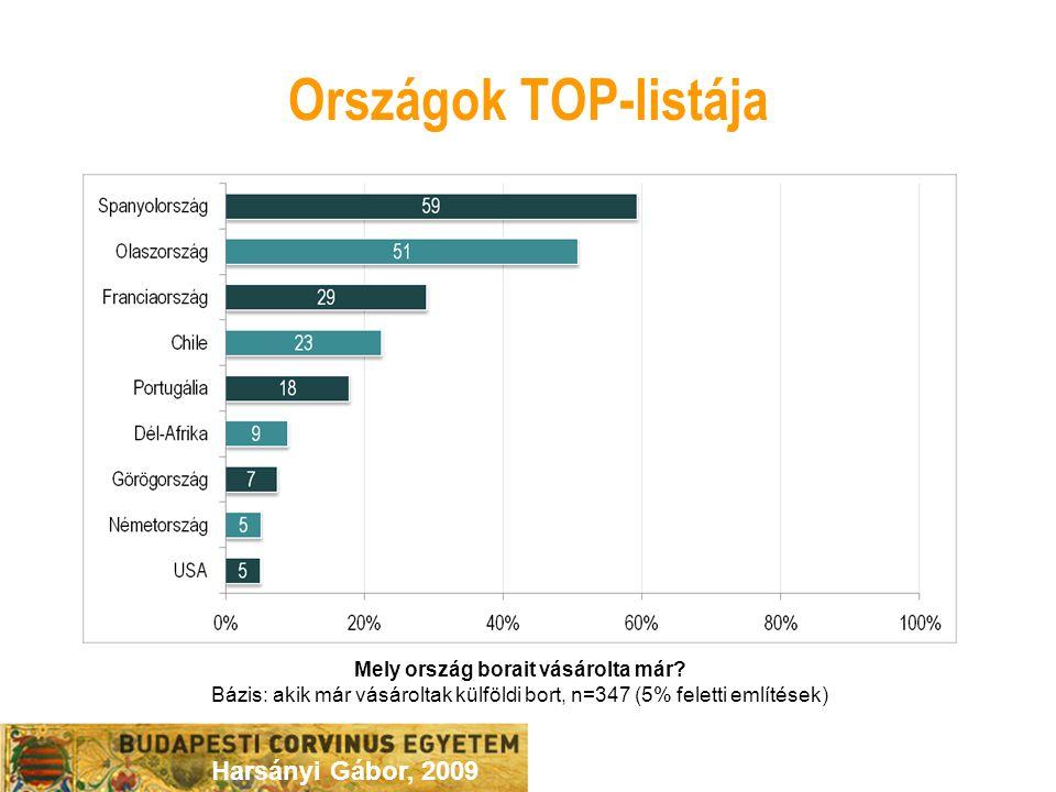 Harsányi Gábor, 2009 Országok TOP-listája Mely ország borait vásárolta már.