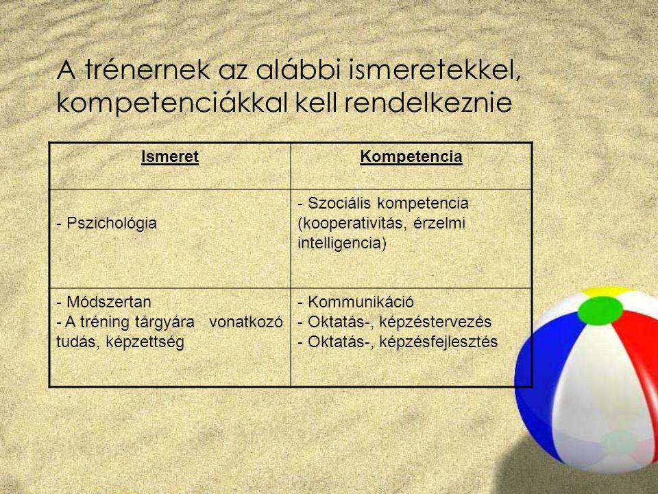 A trénernek az alábbi ismeretekkel, kompetenciákkal kell rendelkeznie IsmeretKompetencia - Pszichológia - Szociális kompetencia (kooperativitás, érzel