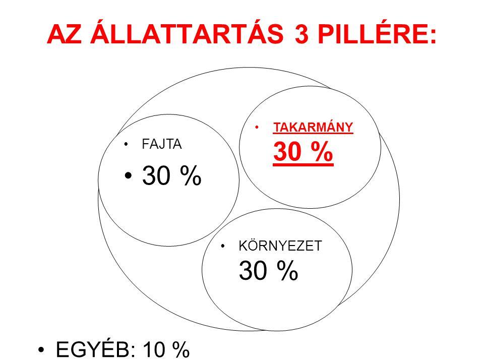 AZ ÁLLATTARTÁS 3 PILLÉRE: FAJTA 30 % TAKARMÁNY 30 % KÖRNYEZET 30 % EGYÉB: 10 %