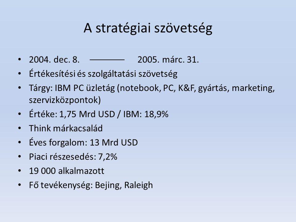 A stratégiai szövetség 2004. dec. 8. 2005. márc. 31. Értékesítési és szolgáltatási szövetség Tárgy: IBM PC üzletág (notebook, PC, K&F, gyártás, market