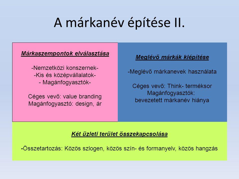 A márkanév építése II. Két üzleti terület összekapcsolása -Összetartozás: Közös szlogen, közös szín- és formanyelv, közös hangzás Márkaszempontok elvá