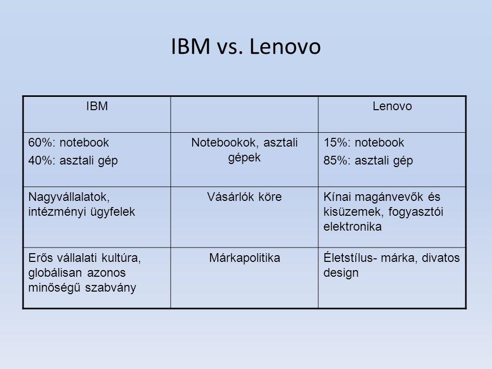 IBM vs. Lenovo IBMLenovo 60%: notebook 40%: asztali gép Notebookok, asztali gépek 15%: notebook 85%: asztali gép Nagyvállalatok, intézményi ügyfelek V