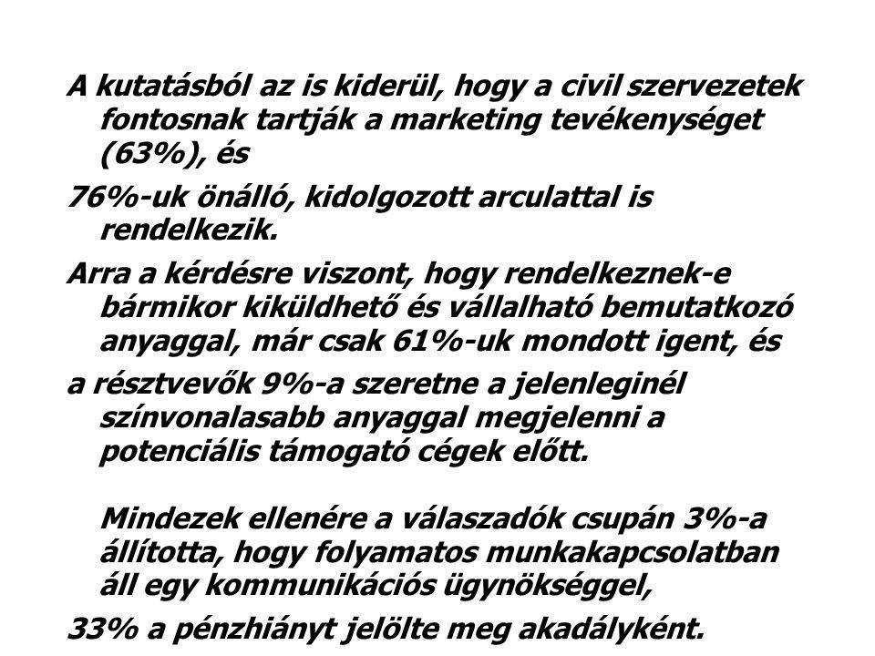 A kutatásból az is kiderül, hogy a civil szervezetek fontosnak tartják a marketing tevékenységet (63%), és 76%-uk önálló, kidolgozott arculattal is rendelkezik.