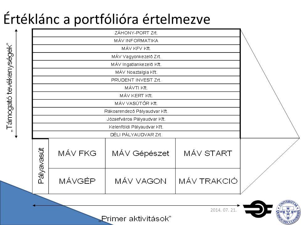 Javaslatunk a portfólió-értékelés módszertanára 1.Pénzügyi mutatószámok korlátozottan alkalmazhatók 2.Eszközértékelés 3.Alaptevékenységhez kötődés dimenziója 4.Emberi erőforrás értékelése 2014.