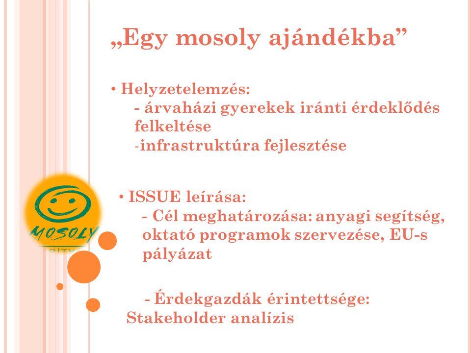 """""""Egy mosoly ajándékba Helyzetelemzés: - árvaházi gyerekek iránti érdeklődés felkeltése - infrastruktúra fejlesztése ISSUE leírása: - Cél meghatározása: anyagi segítség, oktató programok szervezése, EU-s pályázat - Érdekgazdák érintettsége: Stakeholder analízis"""