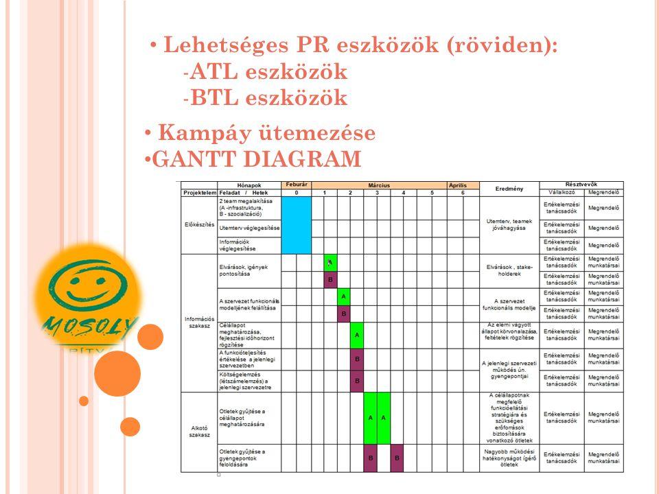 Lehetséges PR eszközök (röviden): - ATL eszközök - BTL eszközök Kampáy ütemezése GANTT DIAGRAM
