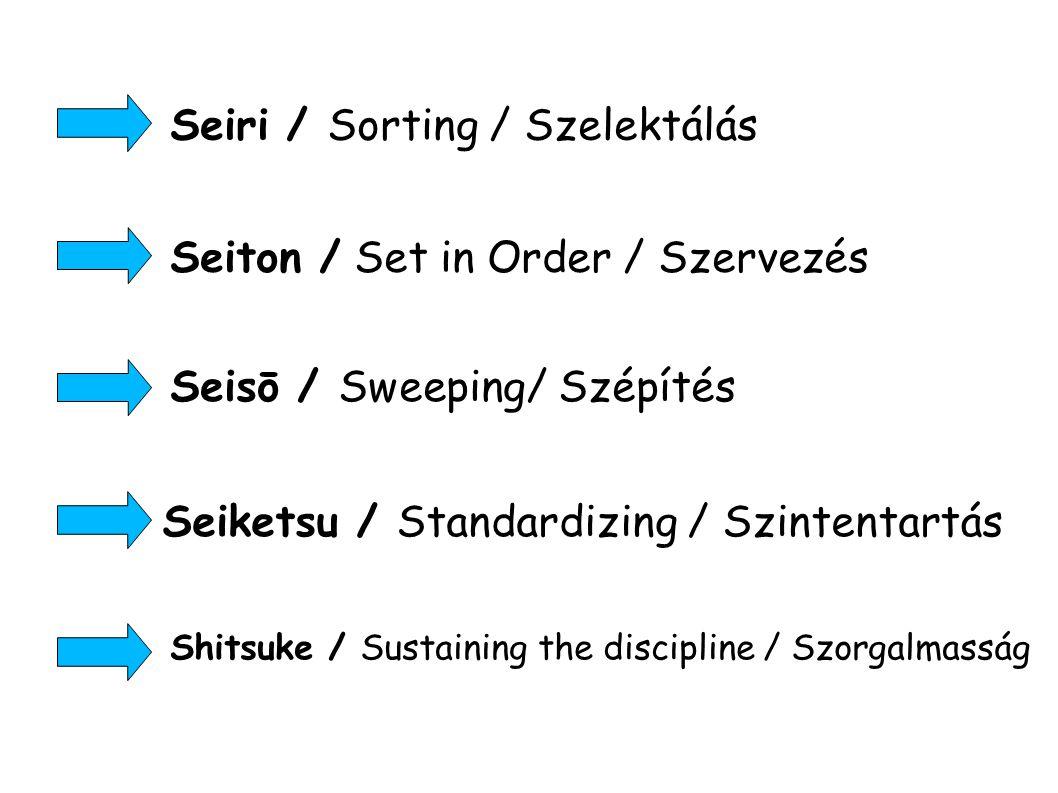 Seiri / Sorting / Szelektálás Shitsuke / Sustaining the discipline / Szorgalmasság Seiketsu / Standardizing / Szintentartás Seisō / Sweeping/ Szépítés Seiton / Set in Order / Szervezés