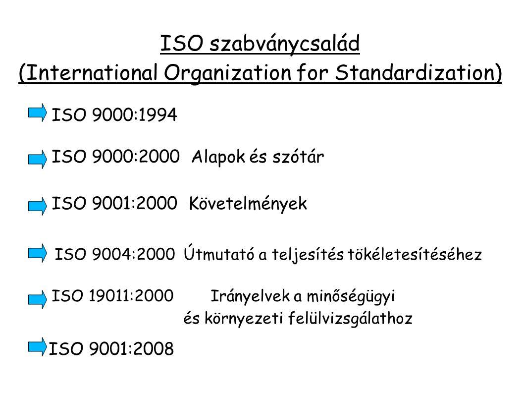 ISO szabványcsalád (International Organization for Standardization) ISO 9000:1994 ISO 9001:2008 ISO 19011:2000 Irányelvek a minőségügyi és környezeti felülvizsgálathoz ISO 9004:2000 Útmutató a teljesítés tökéletesítéséhez ISO 9001:2000 Követelmények ISO 9000:2000 Alapok és szótár
