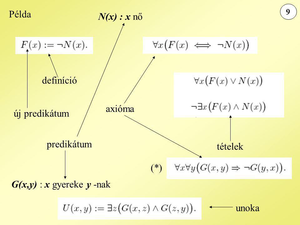 Példa 9 N(x) : x nő G(x,y) : x gyereke y -nak definíció új predikátum axióma tételek predikátum (*) unoka