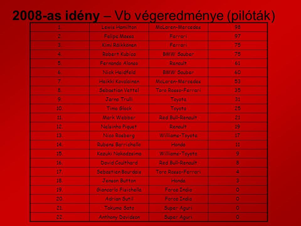 2008-as idény – Vb végeredménye (pilóták) 1.Lewis HamiltonMcLaren-Mercedes98 2.Felipe MassaFerrari97 3.Kimi RäikkönenFerrari75 4.Robert KubicaBMW Sauber75 5.Fernando AlonsoRenault61 6.Nick HeidfeldBMW Sauber60 7.Heikki KovalainenMcLaren-Mercedes53 8.Sebastian VettelToro Rosso-Ferrari35 9.Jarno TrulliToyota31 10.Timo GlockToyota25 11.Mark WebberRed Bull-Renault21 12.Nelsinho PiquetRenault19 13.Nico RosbergWilliams-Toyota17 14.Rubens BarrichelloHonda11 15.Kazuki NakadzsimaWilliams-Toyota9 16.David CoulthardRed Bull-Renault8 17.Sebastien BourdaisToro Rosso-Ferrari4 18.Jenson ButtonHonda3 19.Giancarlo FisichellaForce India0 20.Adrian SutilForce India0 21.Takuma SatoSuper Aguri0 22.Anthony DavidsonSuper Aguri0