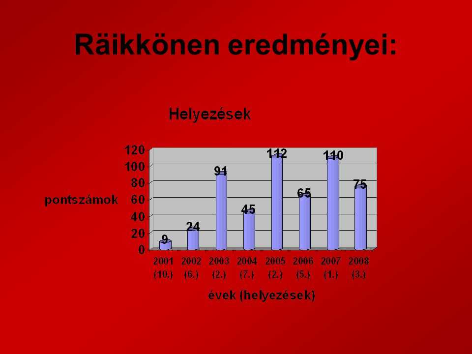 Räikkönen eredményei: